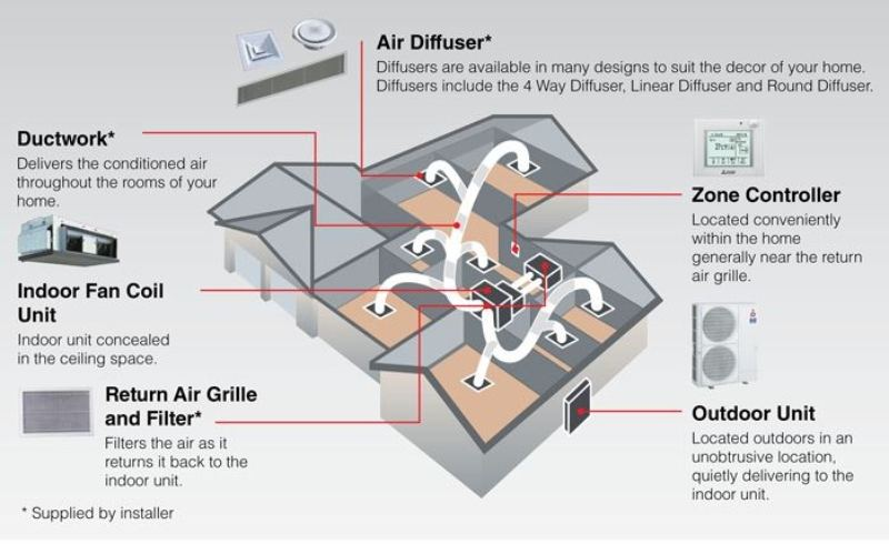 Ducted Air in a home