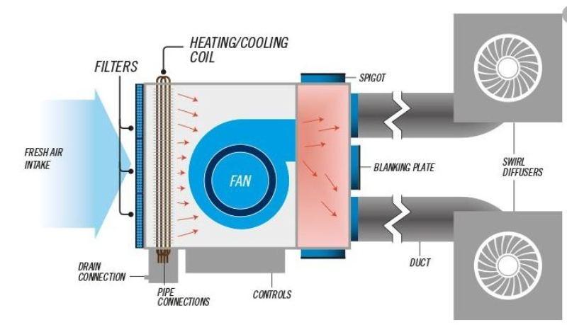 Fan Coil Unit (1)